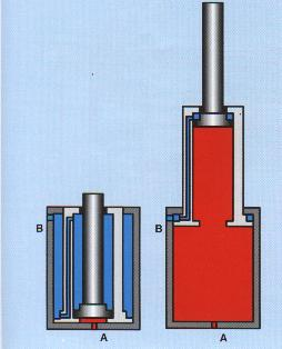 6 TELESCOPIC CYLINDERS Figure 3 These cylinders produce long strokes from an initial short length. Each section slides inside a larger section.