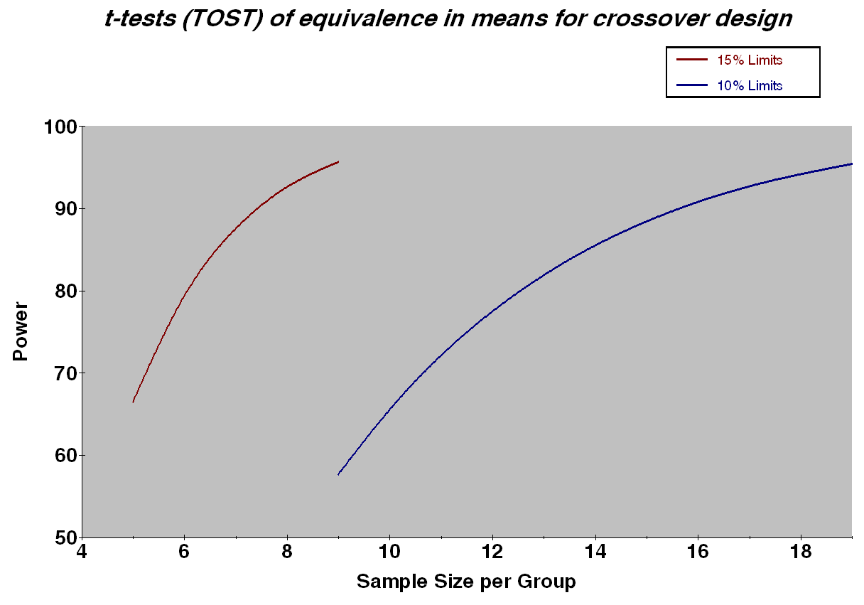 Sensitivity Analysis Figure:
