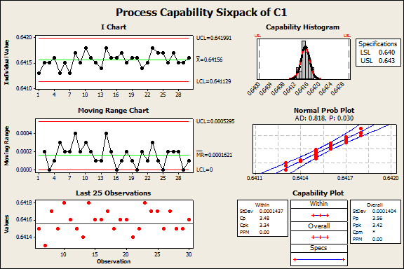Analyze Results Process Stable? Yes!