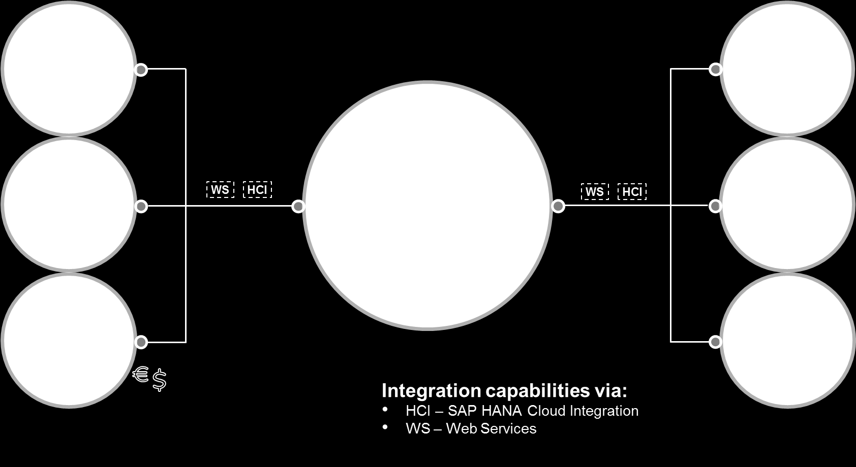 3 SAP S/4HANA, Cloud Edition Integration Other than the on premise edition, SAP S/4HANA, cloud edition is designed for enterprises that need standardized cloud integration offerings that cover the