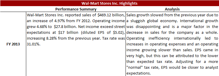 a profile overview of wal mart stores inc Find the latest wal-mart stores inc (wmt) financial ratios & ratio analysis review profitability, growth, credit ratios and competitor ratios to make informed.