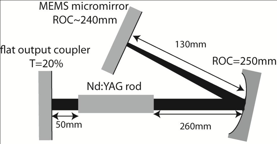 Nd:YAG laser with an intracavity electrostatic micromirror from the new generation 3-mirror laser cavity built around the