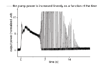 Output power (arbitrary units) Temporal behaviour of a Nd:YLF laser using an intracavity electro-thermal MEMS mirror The pump power is linearly increased as a function of time Time (s)