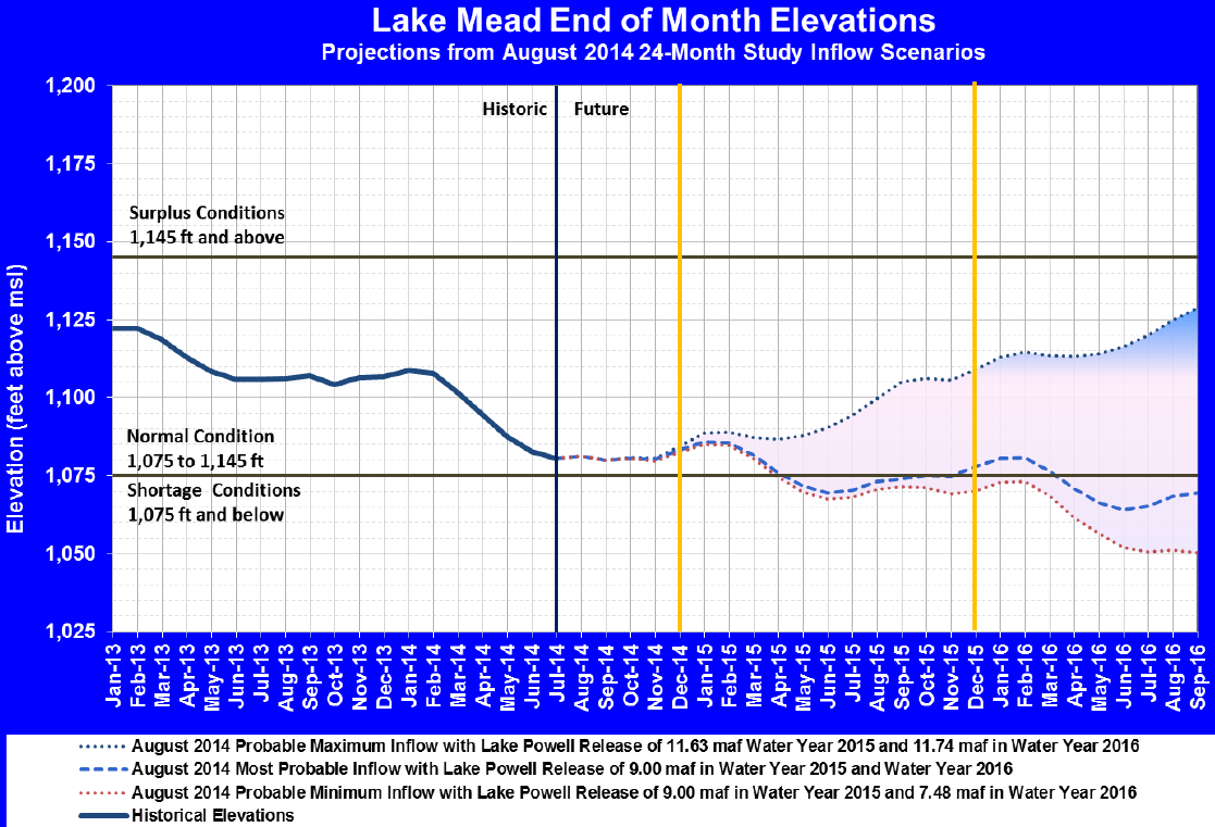 Colorado River Operations 24_Month Study Illustrative Example