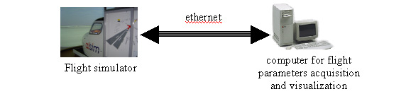 Solid State Phenomena Vols. 147-149 233 Fig. 1. Additional computer connected to simulator s Ethernet Fig. 2. Measurement of control wheels position scheme It is impossible to change the Ethernet data transmission without interference into the producer s software.