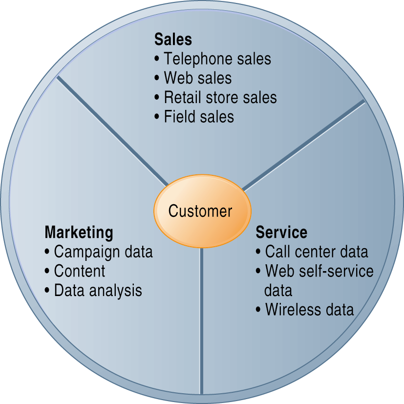 Customer Relationship Management (CRM) CRM systems examine customers from a multifaceted perspective.