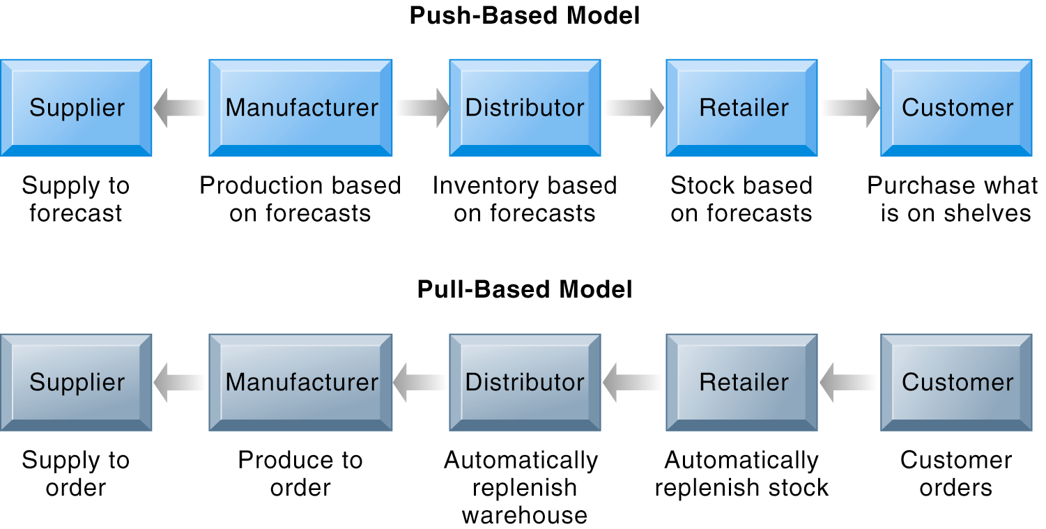 Supply Chain Management Systems Push- Versus Pull-Based Supply Chain Models The difference between push- and