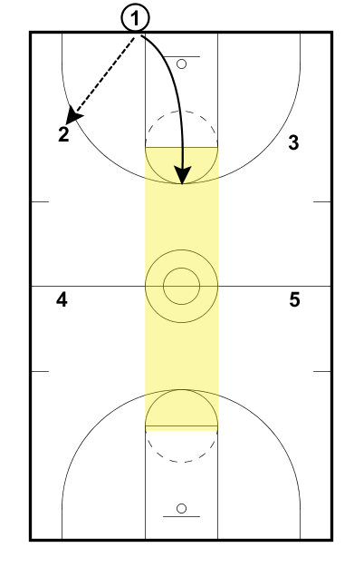 - This is just an extension of the pass and cut layer. - Have your best ball handler take the ball OOB - Pass it is and cut middle. The shaded area is the basket. Cut there.