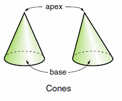 Base the flat face of a 3-dimensional shape Cone a geometric solid with a circular base, a vertex called an apex not in the