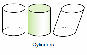 Curved Surface a 2-dimensional surface that does not lie in a plane; spheres, cylinders, and cones each have one curved surface Cylinder a geometric solid with two congruent, parallel circular