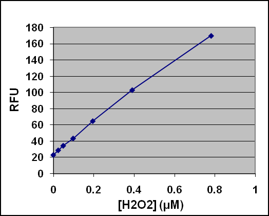 5. Calculate the concentration of peroxidase within samples by comparing the sample RFU to the standard curve. Subtract the value from the zero HRP control.