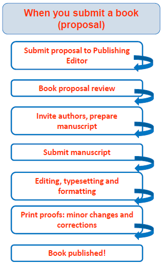 Publishing your book with Springer All books available as ebook and traditional print (POD). Proposals are externally reviewed. Springer carries out all the typesetting, formatting, etc.