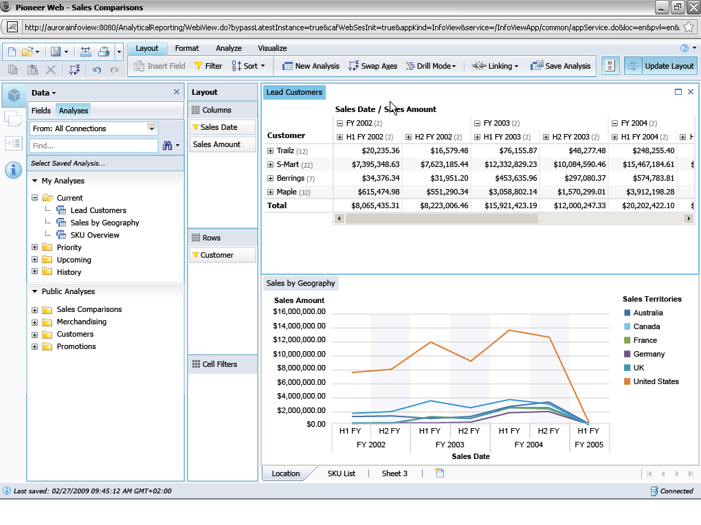 SAP BusinessObjects Analysis, edition for OLAP Business Analyst Multidimensional data analysis within a web-based environment Analyze and interact with data through dedicated web client to uncover