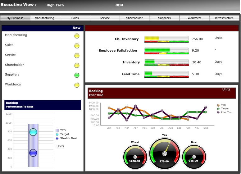 SAP BusinessObjects Dashboards Executive Middle Management Visualize complex data easily with interactive dashboards Monitor key performance indicators through library of rich