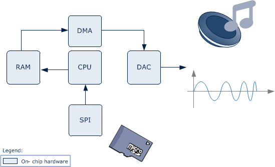 Application Example Audio Overview A File witch holds the Audio information on a external SD Card.