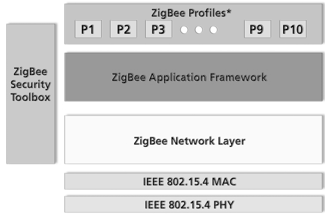 Wireless Data Transfer. ZigBee is a new low rate wireless network standard designed for automation and control networks.