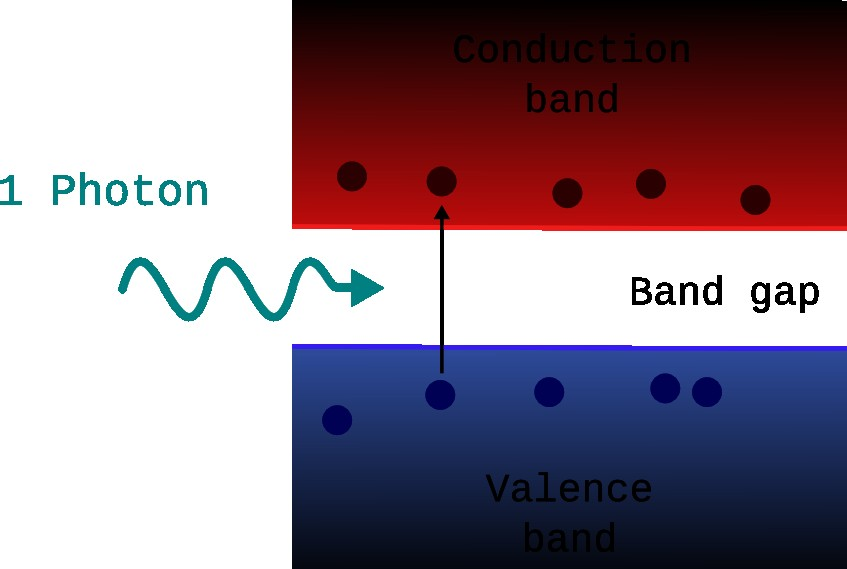 Absorption below the band gap The energy of the photon absorbed brings one electron to the
