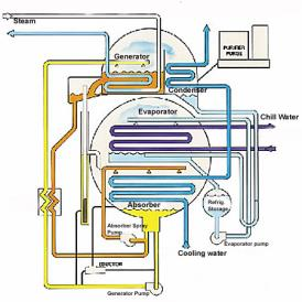 Steam Absorber Water is refrigerant. Steam or hot water evaporates water from brine in generator. Vapor is condensed by cooling water. Hot brine is cooled in absorber by cooling water.