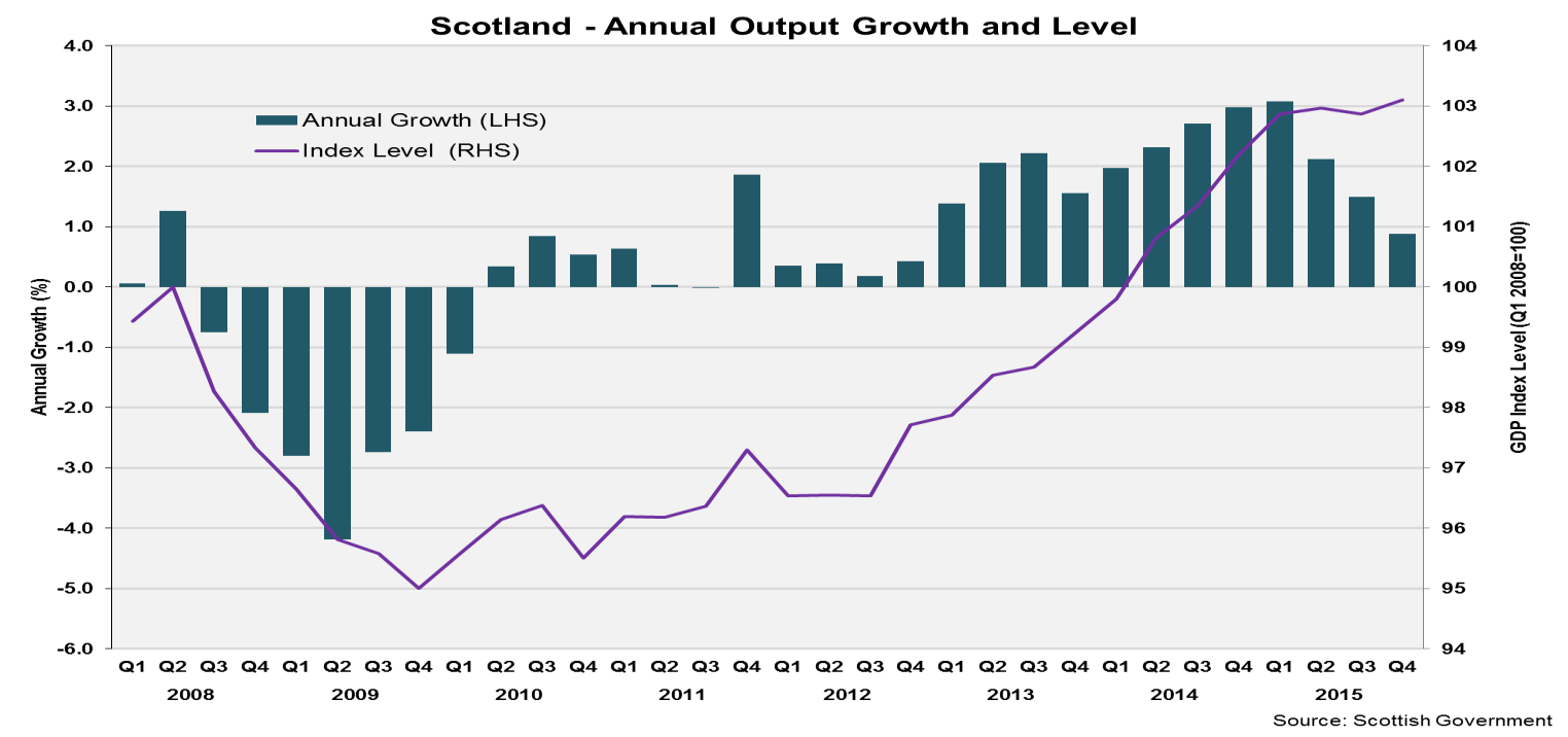 7 State of the Economy June 2016 Summary of 2015 Scottish Economy Output The Scottish economy grew by 1.9% during 2015.