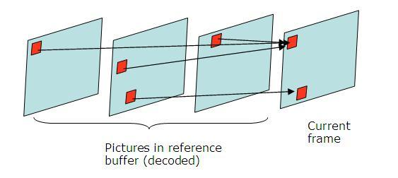 Motion Compensation The current picture/frame pixels is predicted from the reference frame s pixels The reference picture can be