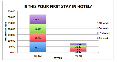 thesis of hotel marketing