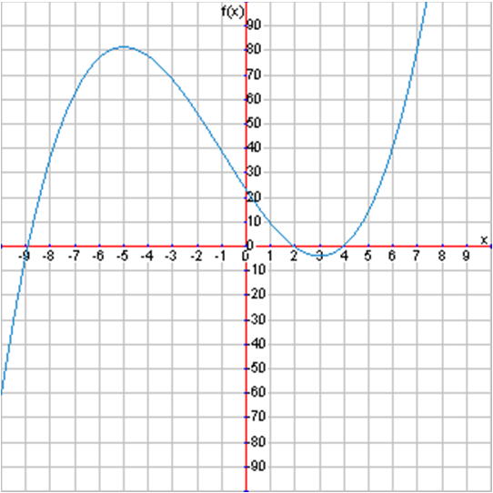 For each non-linear graph tell where it is increasing and decreasing and identify