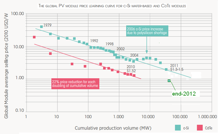 Source: IRENA Renewable Energy Technologies: Cost Analysis, Solar PV 2012 PV cost reduction The actions The outcome Before the Si price spike the PV modules cost was ~$4/Wp of which ~$1/Wp was the