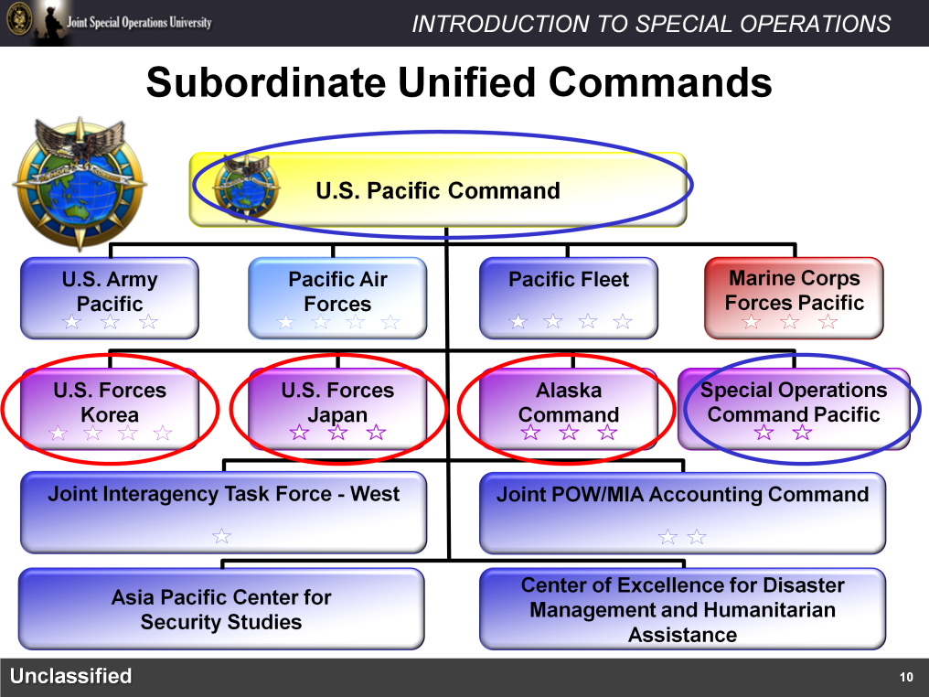 To illustrate the Subordinate Unified Command we ll use the PACOM command structure as an example.
