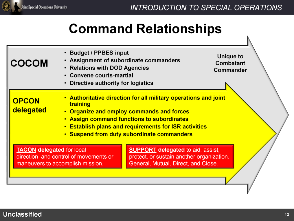 Now that you understand the three levels of Joint Commands, let us take a look at the relationships and authorities exercised by the different Joint Force commanders.