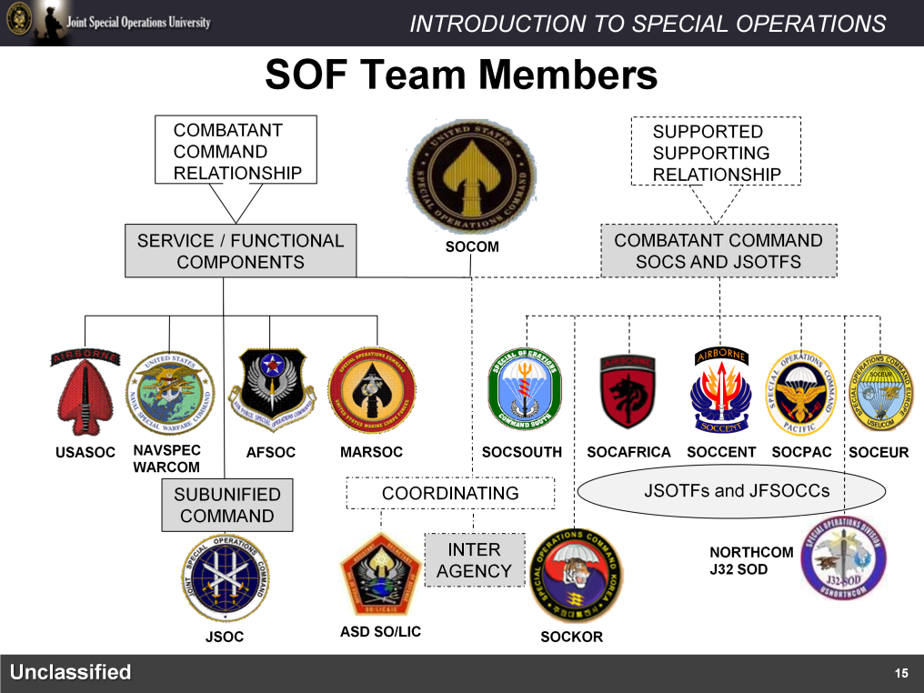 Now that you have an understanding of the three levels of Joint Command and the command relations and authorities we can apply these to the Special Operations Forces team.