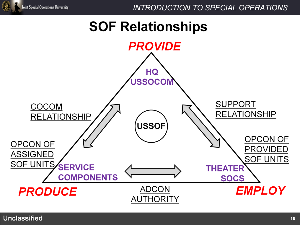 Using an equilateral triangle we can easily demonstrate the primary responsibility of the main components of the U.S. Special Operations Forces enterprise along with the command relationships.