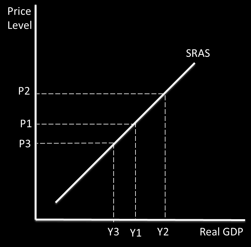 o Depreciation in a currency means M is more expensive, and X is cheaper, so AD increases. A decline in economic growth in one of the UK s export markets means there will be a fall in X, so AD falls.