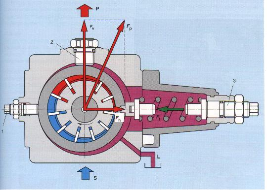 8.2 VARIABLE DELIVERY VANE PUMP Figure 7 The principles are the same but adjusting items (1) and (3) on the diagram can change the eccentricity of the ring relative to the rotor.