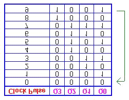 Asynchronous Decade Counters The sequence of the decade counter is shown in the table below: Once the counter counts to ten (1010), all the flip-flops are being cleared.