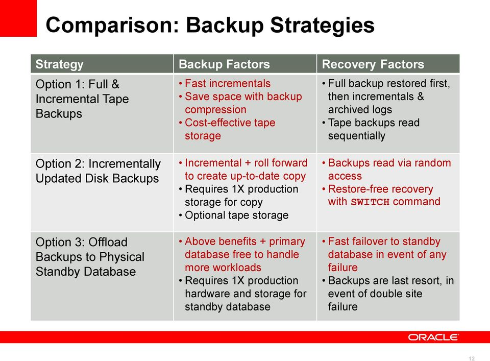 + roll forward to create up-to-date copy Requires 1X production storage for copy Optional tape storage Above benefits + primary database free to handle more workloads Requires 1X production hardware