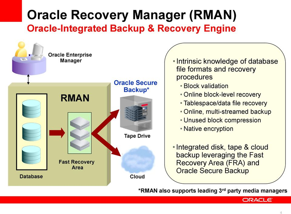 file recovery Online, multi-streamed backup Unused block compression Native encryption Database Fast Recovery Area Cloud Integrated
