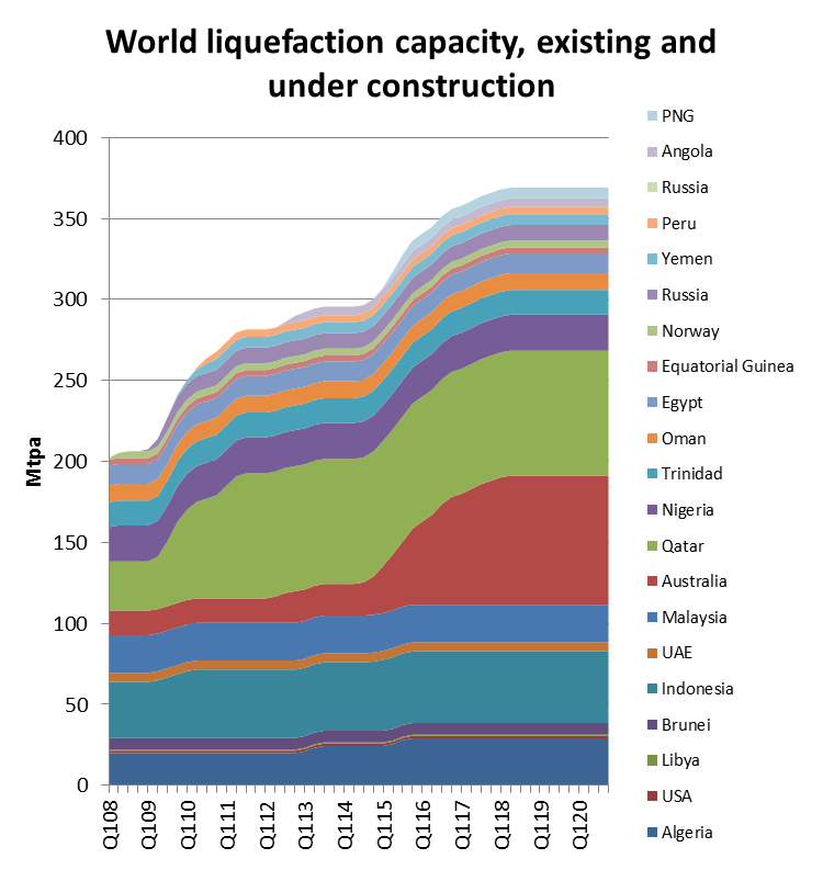 LNG supply: Plateauing but set for further growth from around 2015 Capacity has plateaued, but Australia will ensure further growth from around 2015 to 2018-20 Then what?
