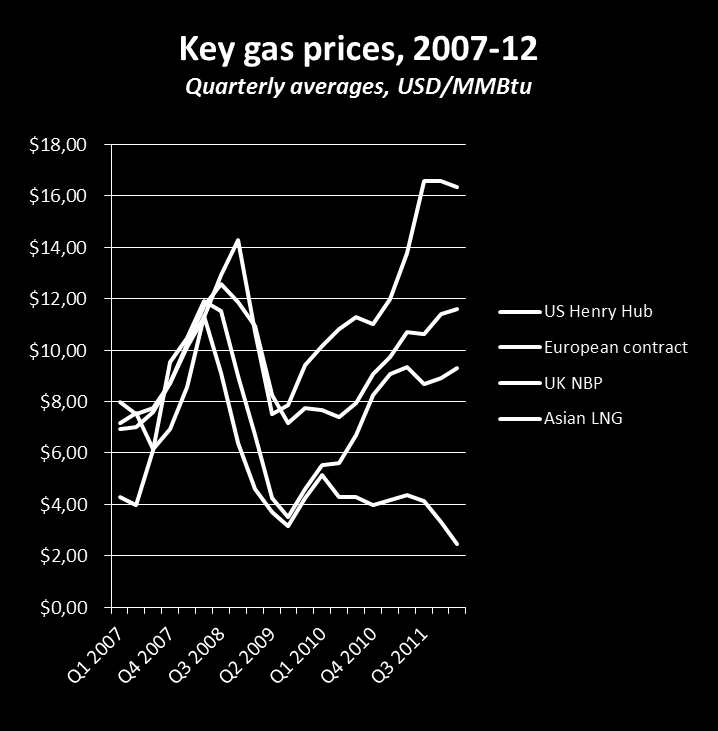 Gas: Regional gas prices have disconnected Ratio of Brent oil price to Henry Hub gas price, energy equivalence basis, 2007-12 9 Historically regional benchmark prices