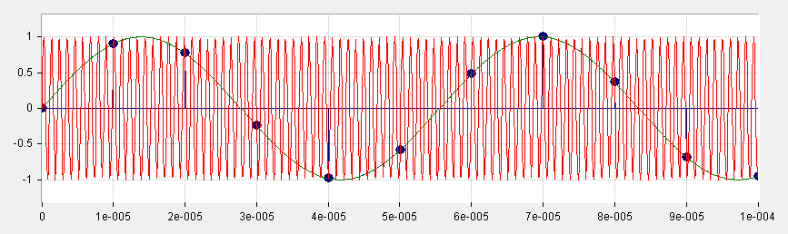 AM radio receiver 2 Consider a harmonic signal, sampled more than twice per period as the Nyquist criteria requires. An example is given in Figure 25.