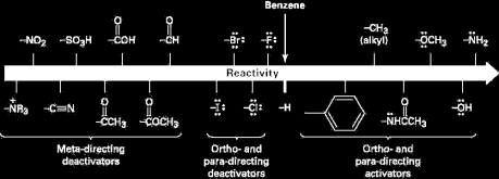 9.8 Substituent effects in the electrophilic substitution of an aromatic ring Substituents affect the reactivity of the aromatic ring Some substituents activate the ring, making it more reactive than