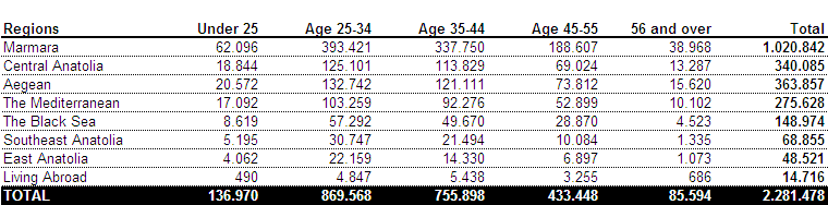 Number of Participants according to Regions (In Participant's Age Interval Detail) Number of Participants according to Regions Marmara Participant's Age Interval Details Central Anatolia Aegean The