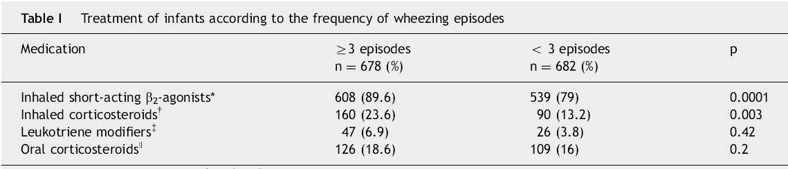 Treatment of recurrent wheezing infants N=1360; 12-15 months old