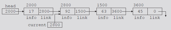 Linked Lists: Some Properties (cont d.