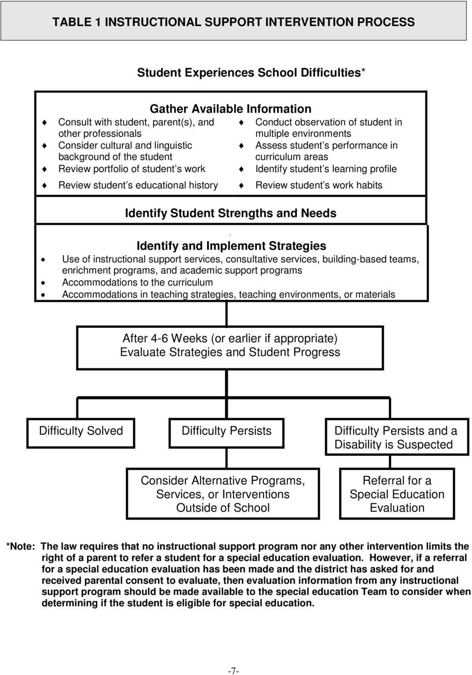 learning profile Review student s educational history Review student s work habits Identify Student Strengths and Needs Identify and Implement Strategies Use of instructional support services,
