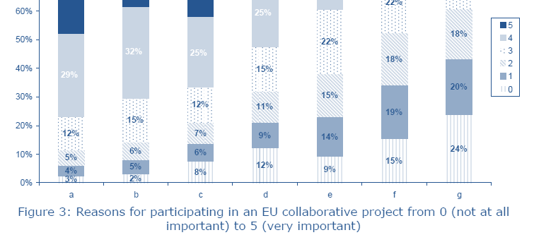 Reasons for participating in an EU collaborative project Opportunities for R&D&I 1. Integration in an EU network 2. Access to multidisciplinary academic expertise 3.