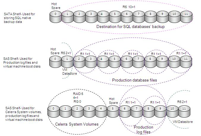 The data store containing the virtual machine system volumes is provisioned as an iscsi data store connected using MSI to both nodes of the cluster.