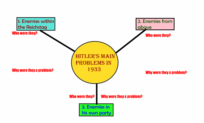 How did Hitler become a dictator? Hitler became Chancellor on 30 th Jan 1933. Within a 18 months he was the Supreme Dictator of Germany.