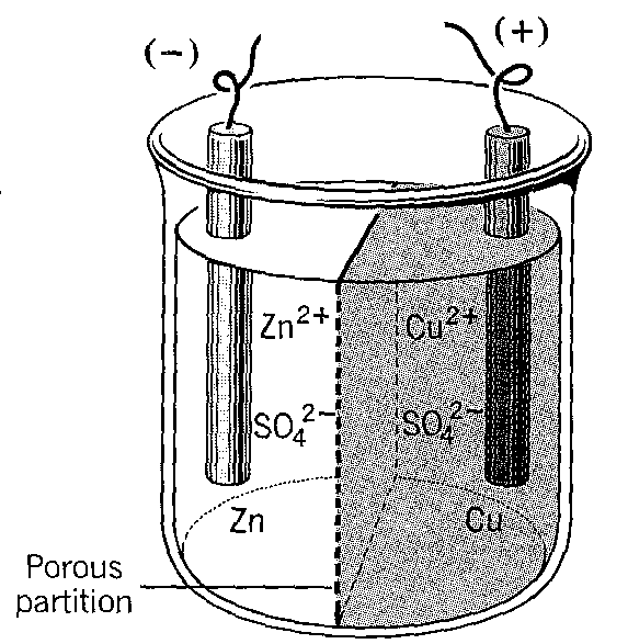 Galvanic cell The salt bridge and the porous partition