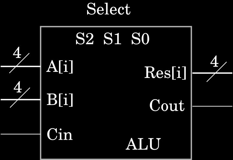 The Arithmetic-Logic Unit (ALU) We now design one important component of the central processor unit - the ALU - which carries out arithmetic or logic operations on its two inputs A and B.