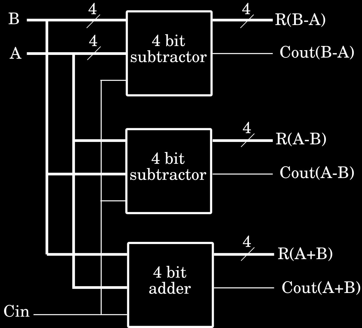 Designing the ALU An arithmetic logic unit is a simple combinatorial circuit that can be built from components that we